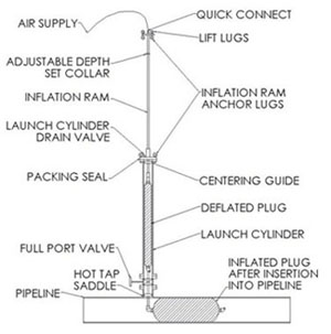 Inflatable Pipe Plugs Product Selection Guide