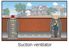 suction ventilator